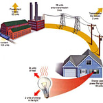 Energy-Losses-on-Power-Grid